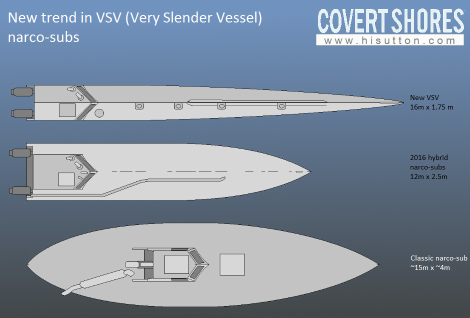 First Very Slender Vessel (VSV) narco-sub seized - Covert Shores