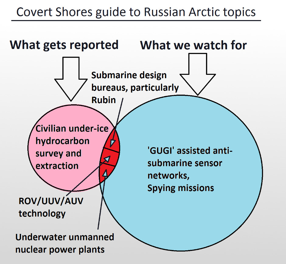 Russian shipbuilder proposes range of arctic projects - Covert Shores