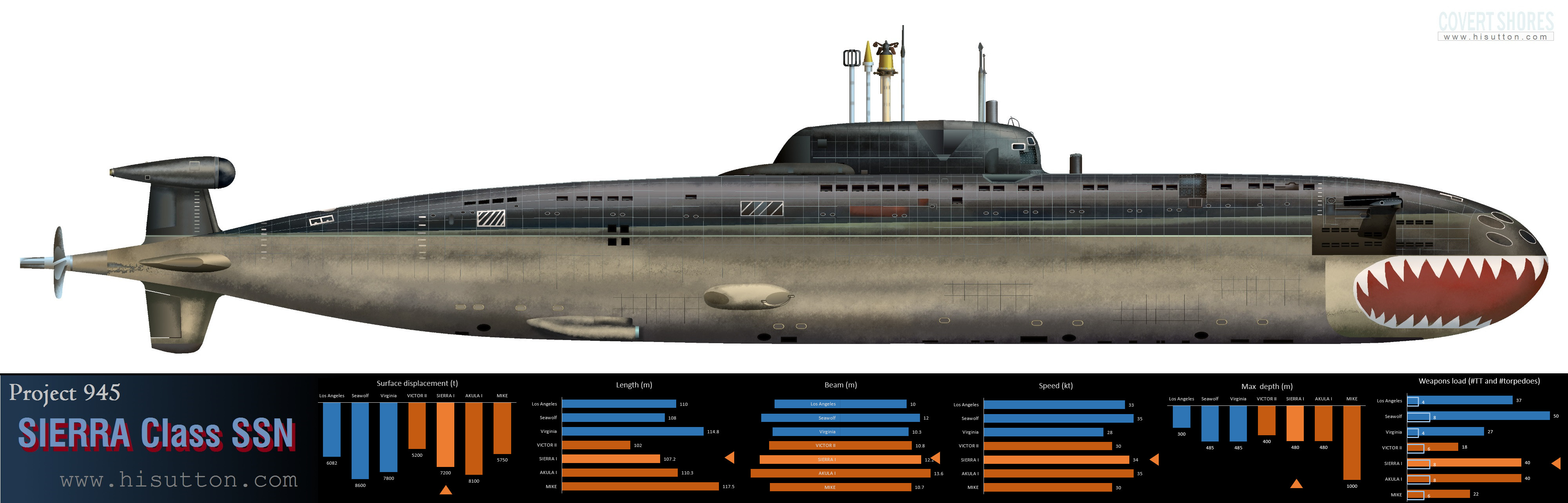 Image result for submarine hull meaning