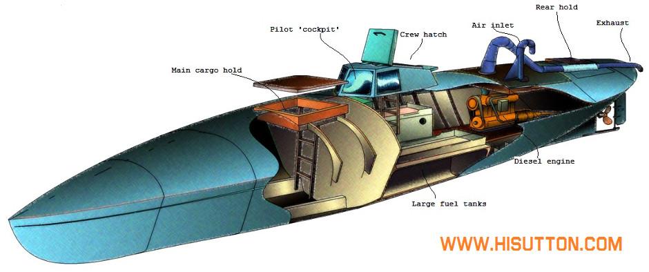 подводная лодка коламбия